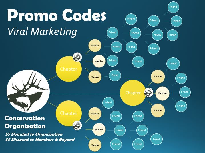 BOE-Promo-Codes-Viral-Marketing